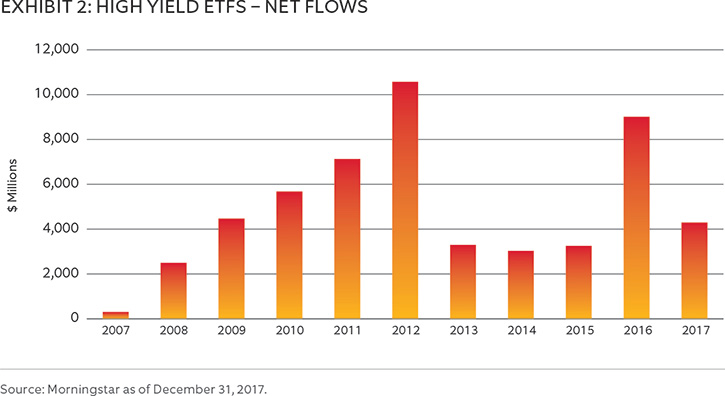 Data of fund flows into high yield ETFs