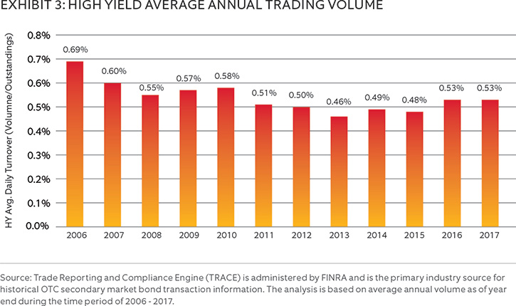 High yield average annual trading volume chart