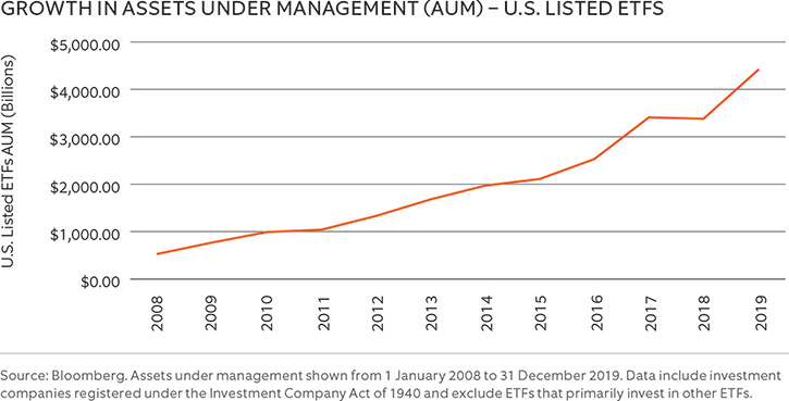 GROWTH IN ASSETS UNDER MANAGEMENT 2008-2019