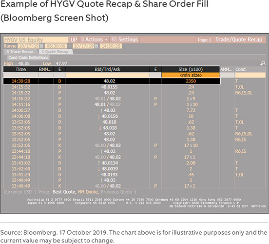 Example of HYGV Quote Recap & Share Order Fill (Bloomberg Screen Shot)