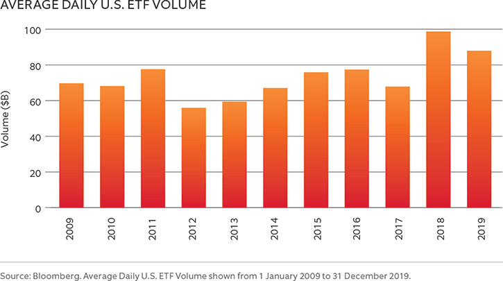 AVERAGE DAILY U.S. ETF VOLUME 2009-2019