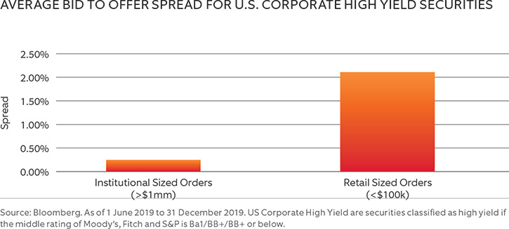AVERAGE BID TO OFFER SPREAD FOR U.S. CORPORATE HIGH YIELD SECURITIES