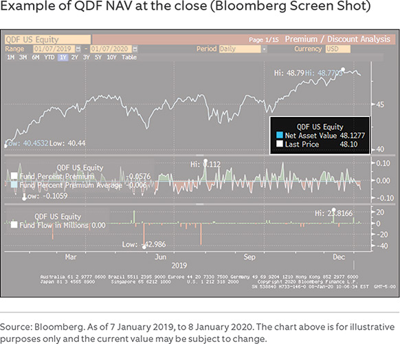 Example of QDF NAV at the close (Bloomberg Screen Shot)