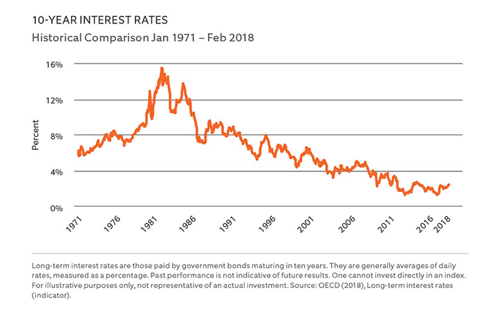 10-Year Interest Rates