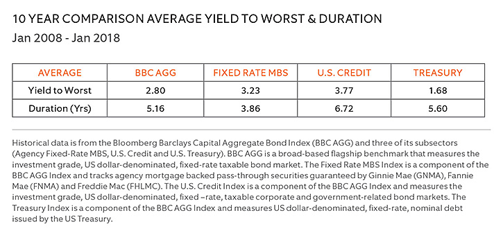 10-Year Comparison Average Yield to Worst and Duration