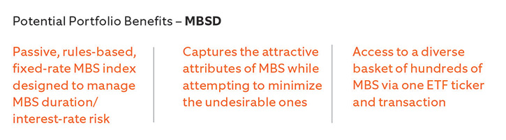 Potential Portrfolio Benefits of MBSD